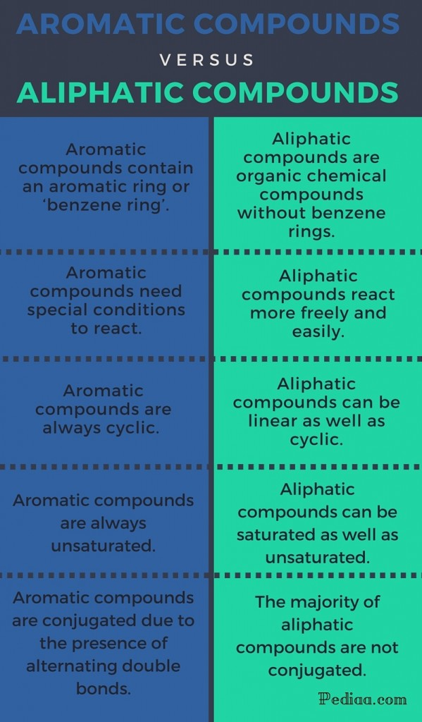 Difference Between Aromatic and Aliphatic Compounds - infographic