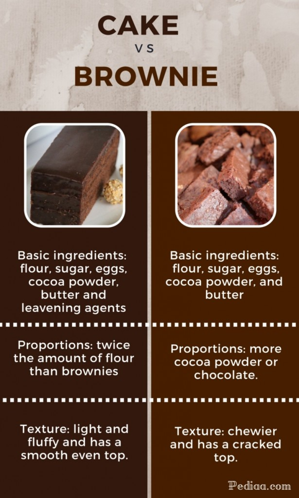 Difference Between Cake and Brownie - infographic