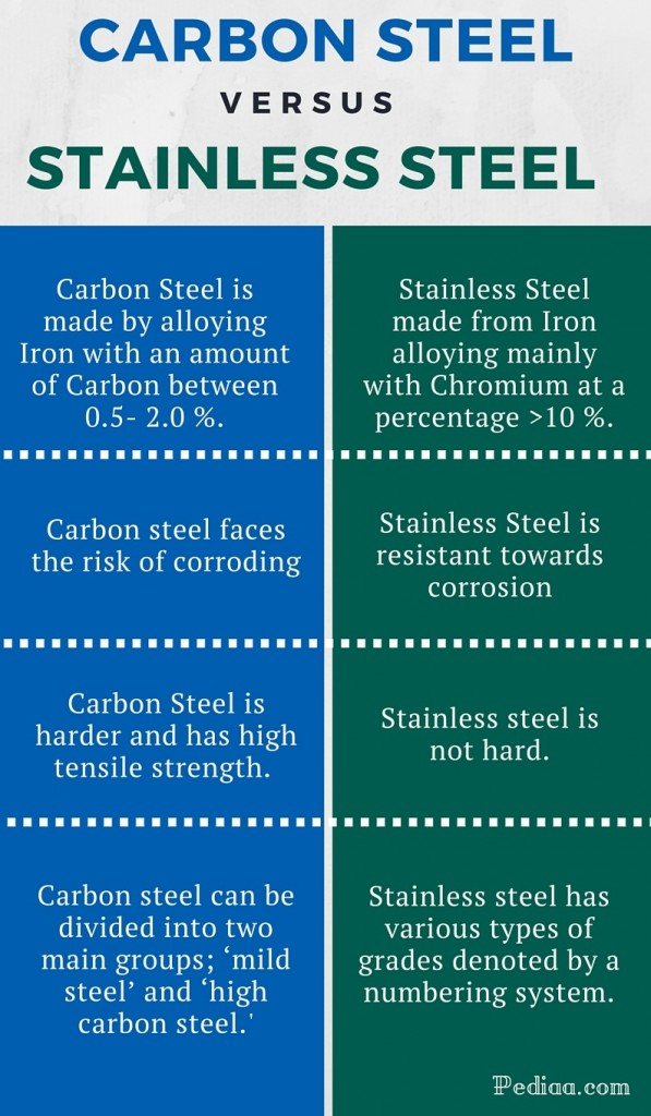 Difference Between Carbon Steel and Stainless Steel