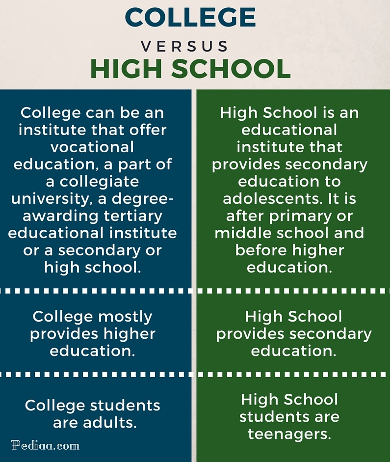 compare contrast high school to Major differences between high school and college  here are some examples of differences between high school and college teacher/student contact.