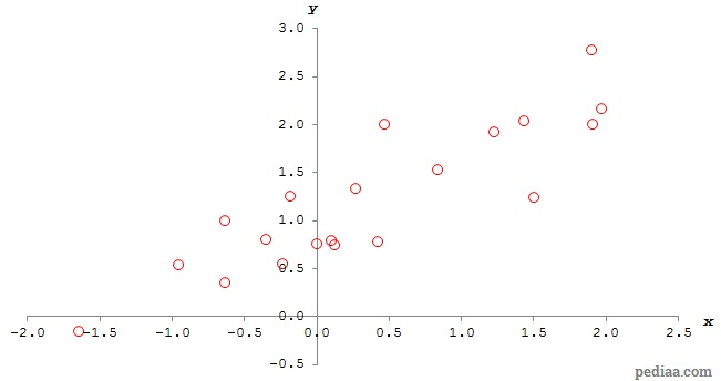 Difference Between Correlation and Regression - Calculating_correlation_coefficient
