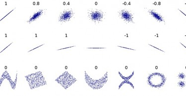 Difference Between Correlation and Regression - Correlation_coefficient