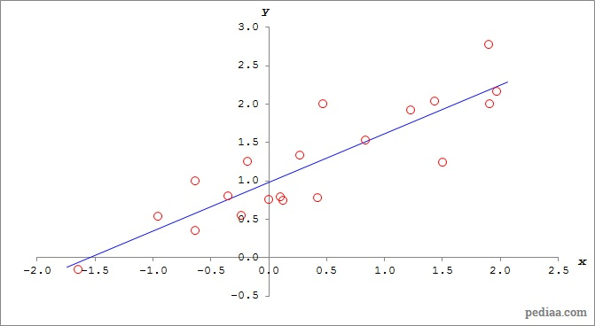 Difference Between Correlation and Regression - Regression