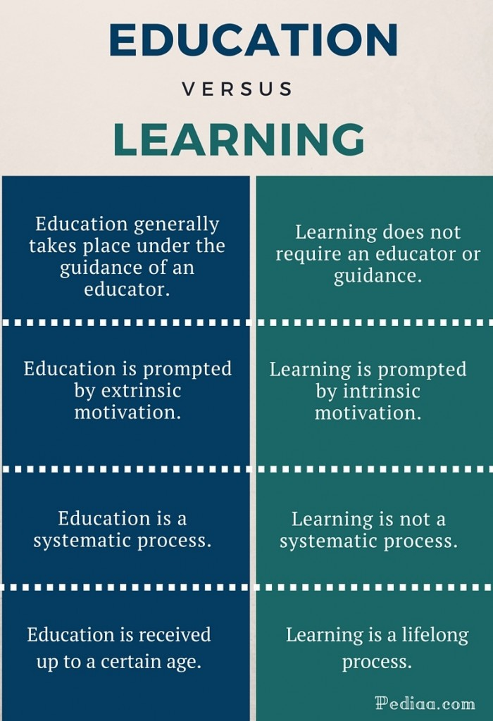 Difference Between Education and Learning - infographic