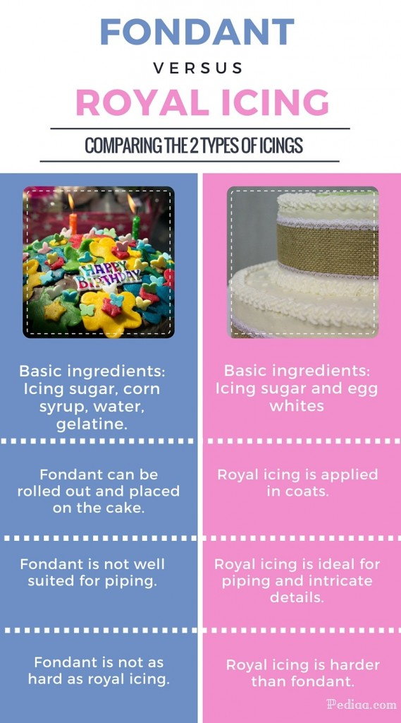 Difference Between Fondant and Royal Icing - infographic
