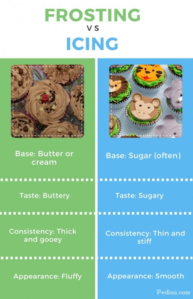 Difference Between Frosting and Icing - infographic