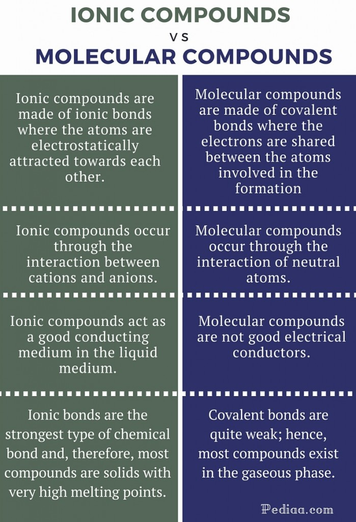 Difference Between Ionic and Molecular Compounds - infographic