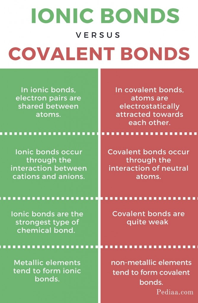 Difference Between Ionic vs Covalent Bonds- infographic