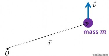 Difference Between Linear Momentum and Angular Momentum - Angular_momentum