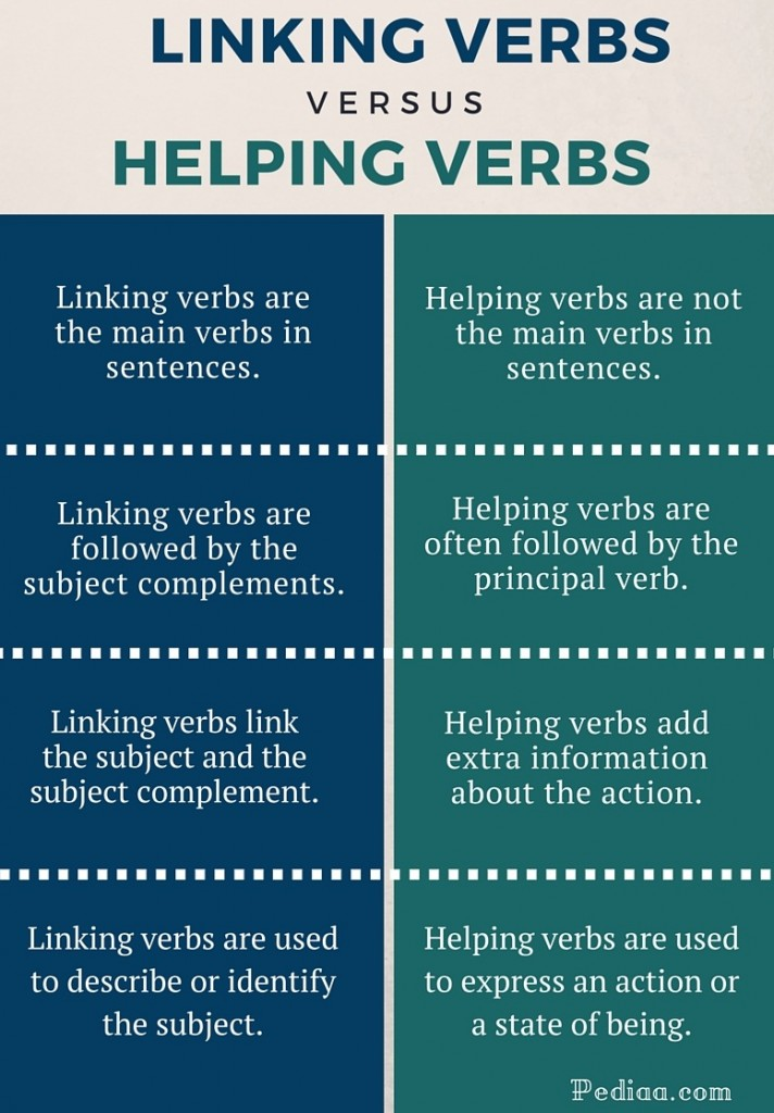 Difference Between Linking and Helping Verbs- infographic