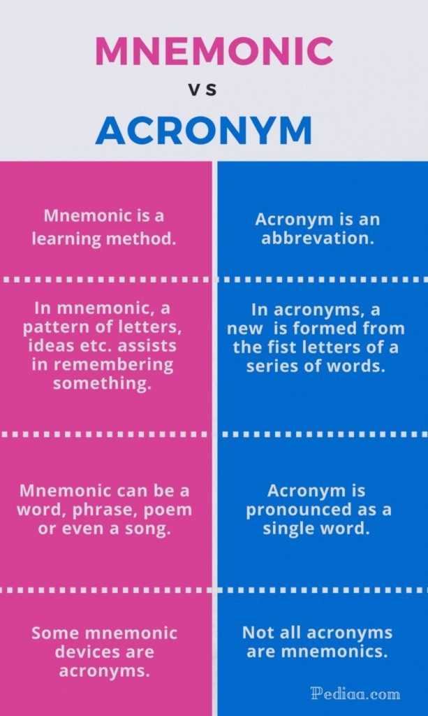Difference Between Mnemonic and Acronym -infographic