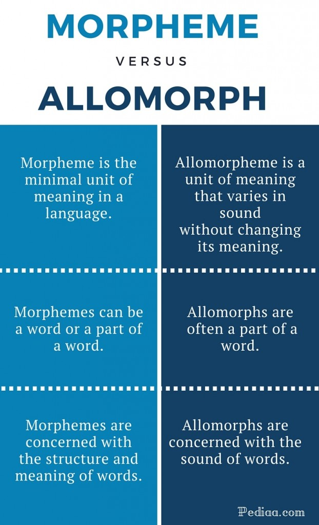 relationship between morphemes and allomorphs