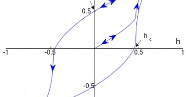 Difference Between Permanent and Temporary Magnets - Ferromagnets_Magnetization_Curve