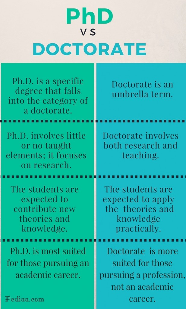 Difference between doctoral and phd