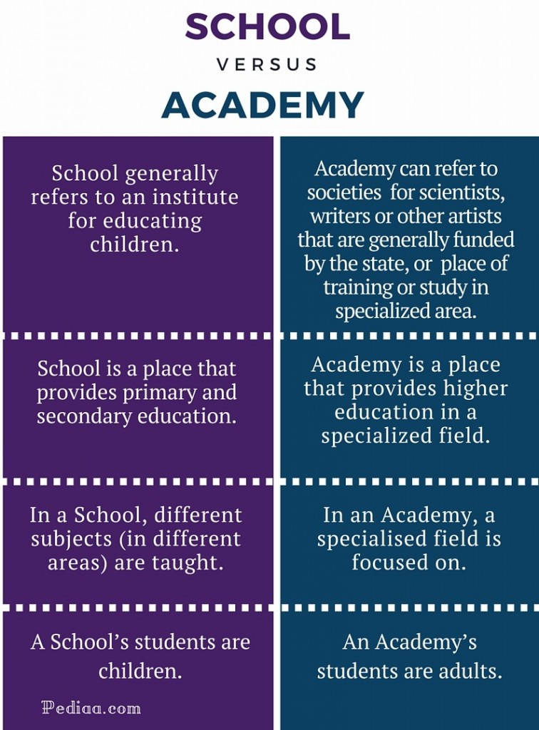 Difference Between School and Academy - infographic
