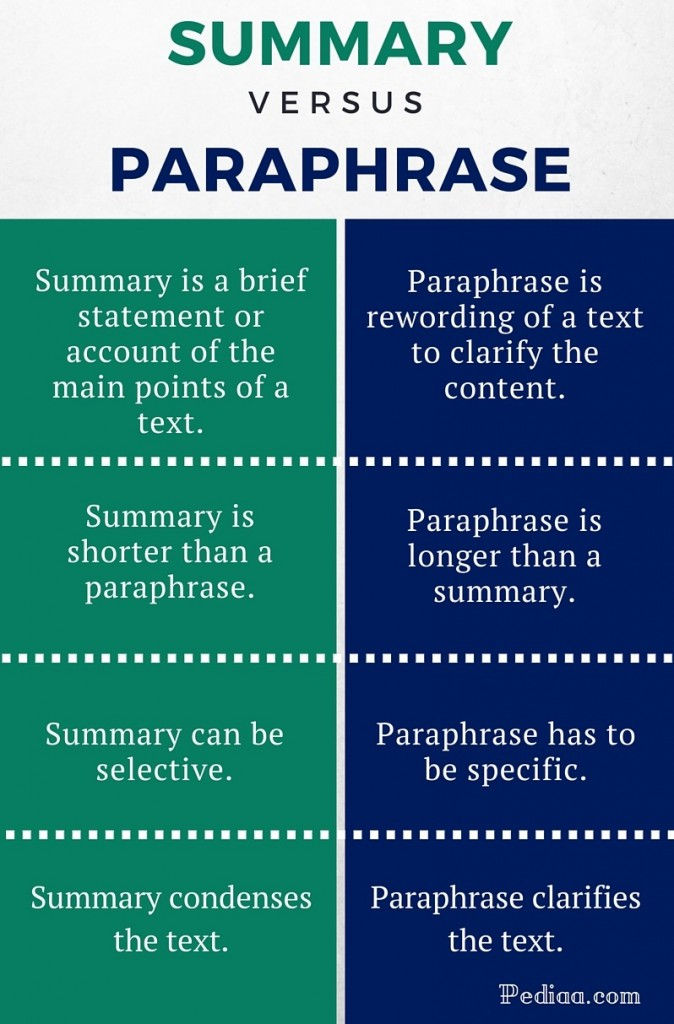 Difference Between Summary and Paraphrase - infographic