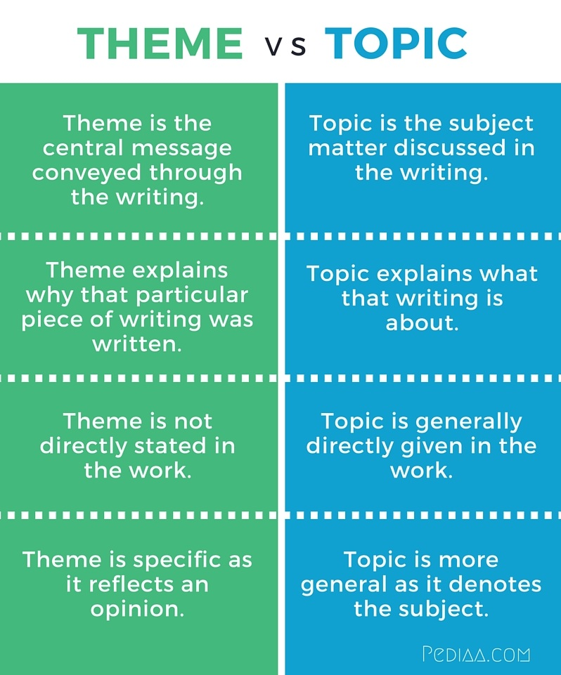 difference between thesis and enthymeme