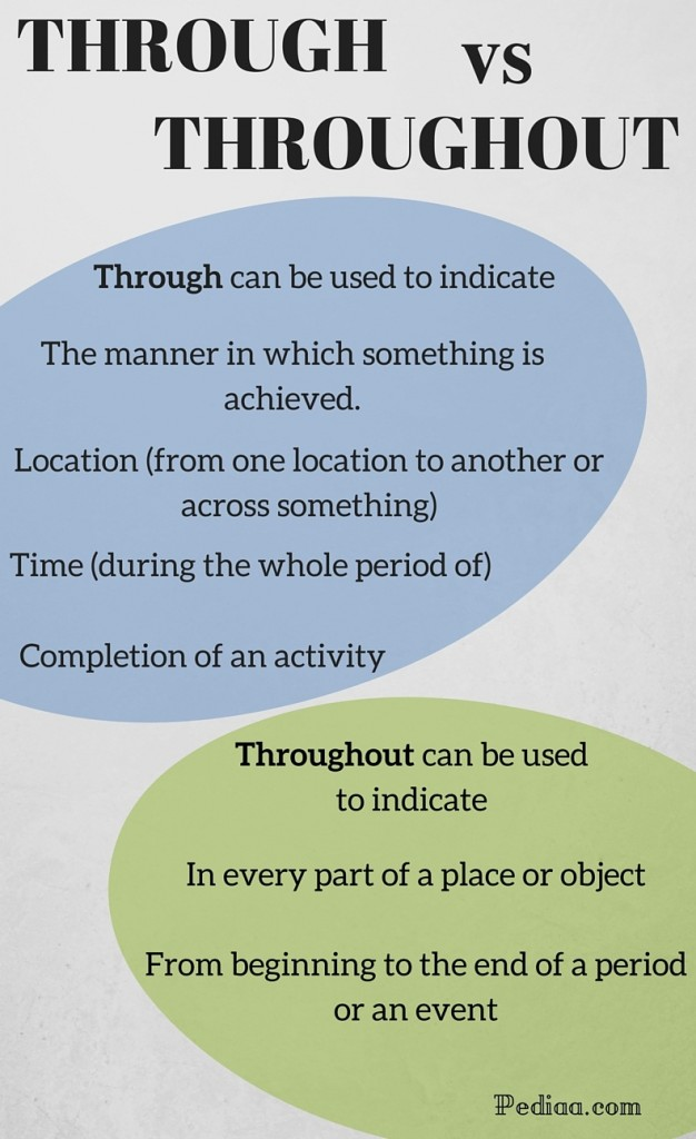 Difference Between Through and throughout - INFOGRAPHIC