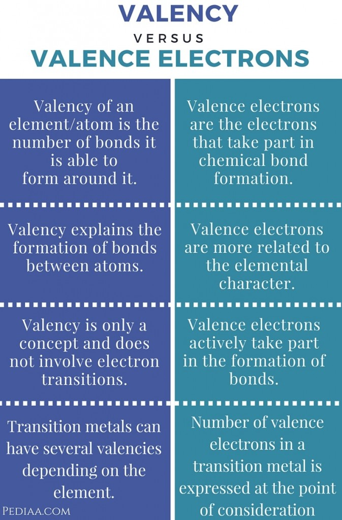 Difference Between Valency and Valence Electrons- infographic