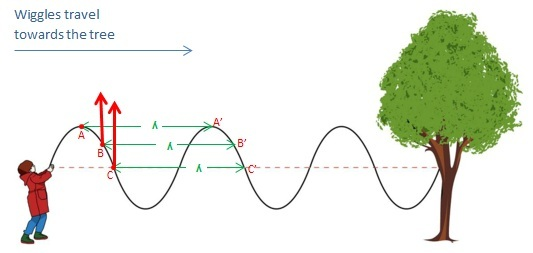 Relationship Between Wavelength and Period - Waves_on_a_rope