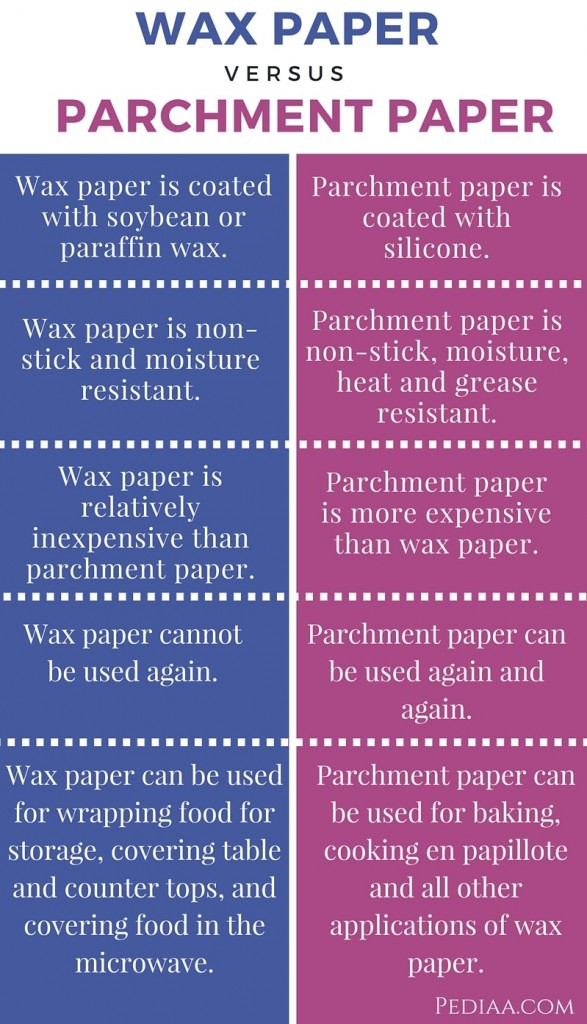 Difference Between Wax Paper and Parchment Paper- infographic