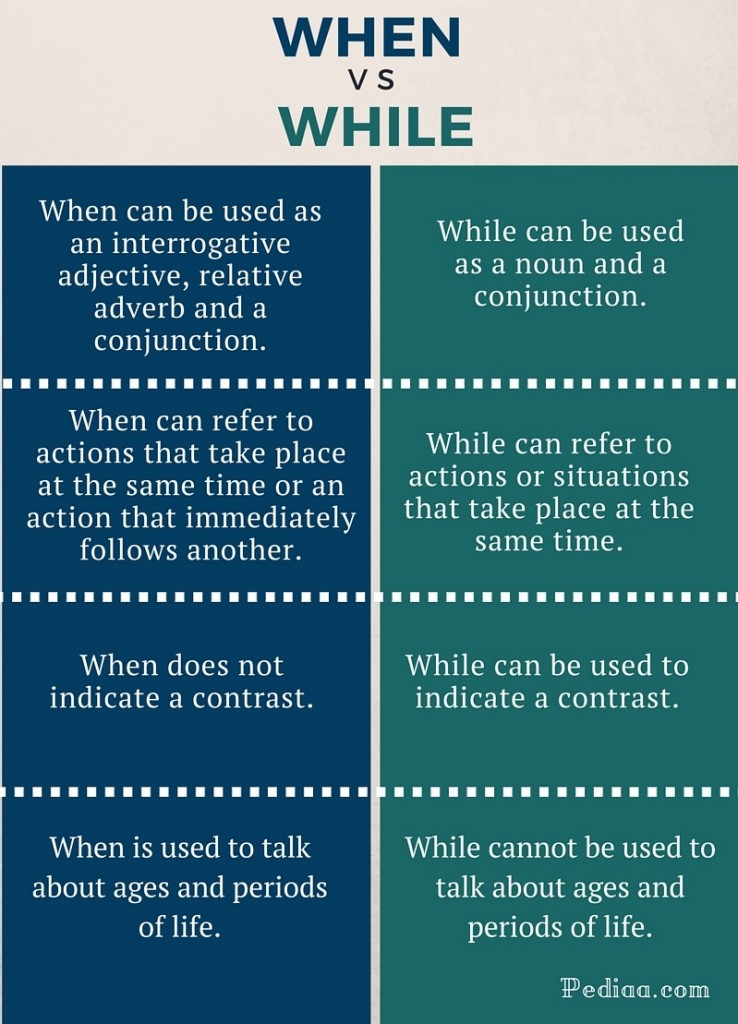 Difference Between When and while - infographic