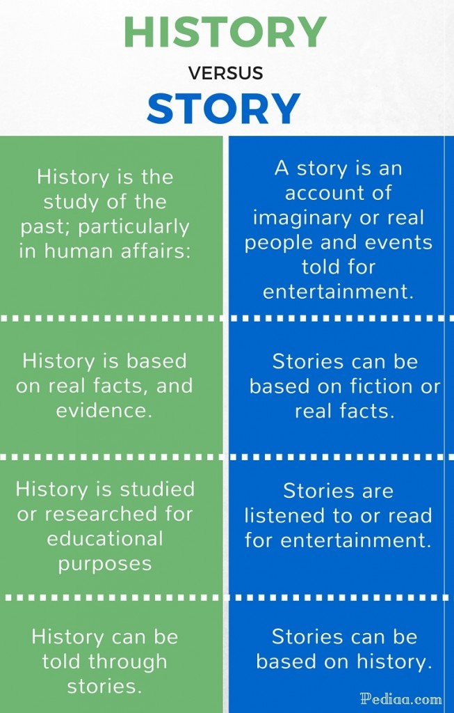 Difference Between history and story- infographic