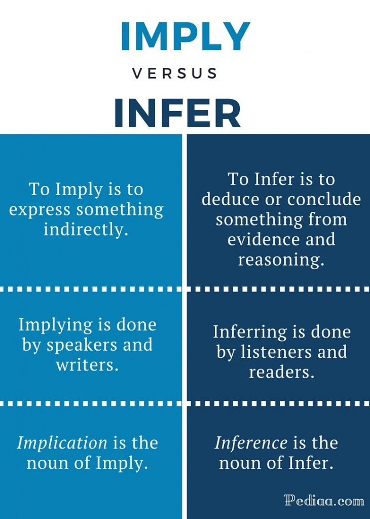 Difference-Between-imply-and-infer-infog