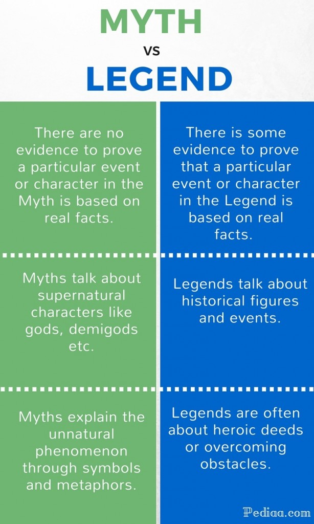 difference between myth and legend