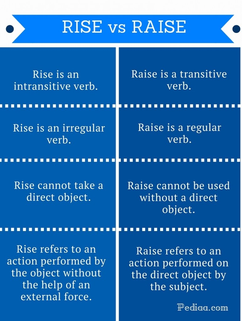 Difference Between Rise and Raise