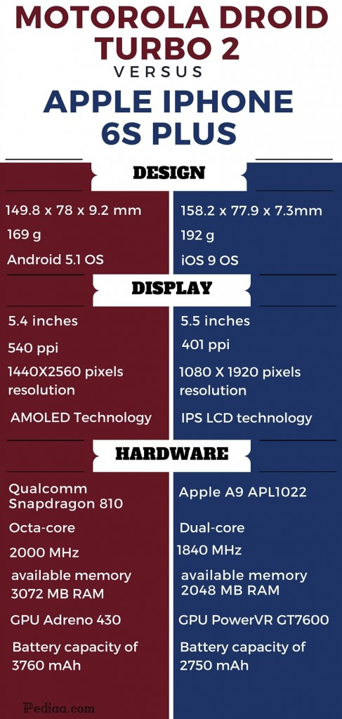 Difference between Motorola Droid Turbo 2 and iPhone 6S Plus
