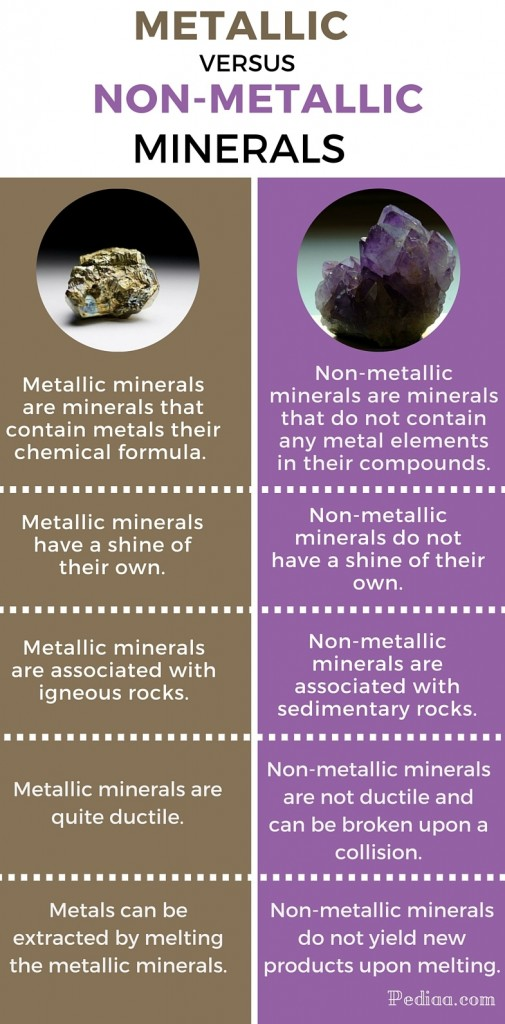 Difference between metalic and non-metalic minerals - infographic