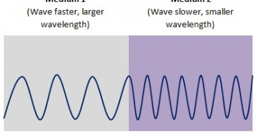 relationship between wavelength and frequency chemistry symbol