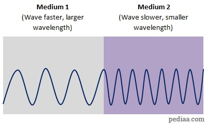 Relationship Between Wavelength and Frequency - Wavelength_change_in_different_media