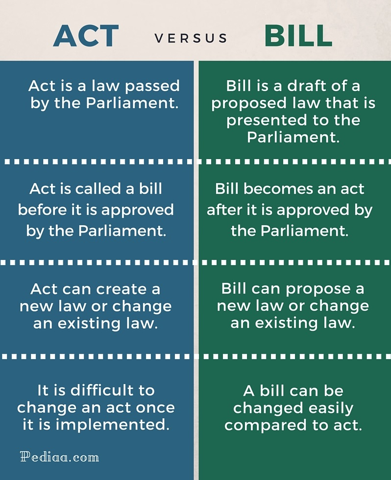 Difference Between Act and Bill - infographic