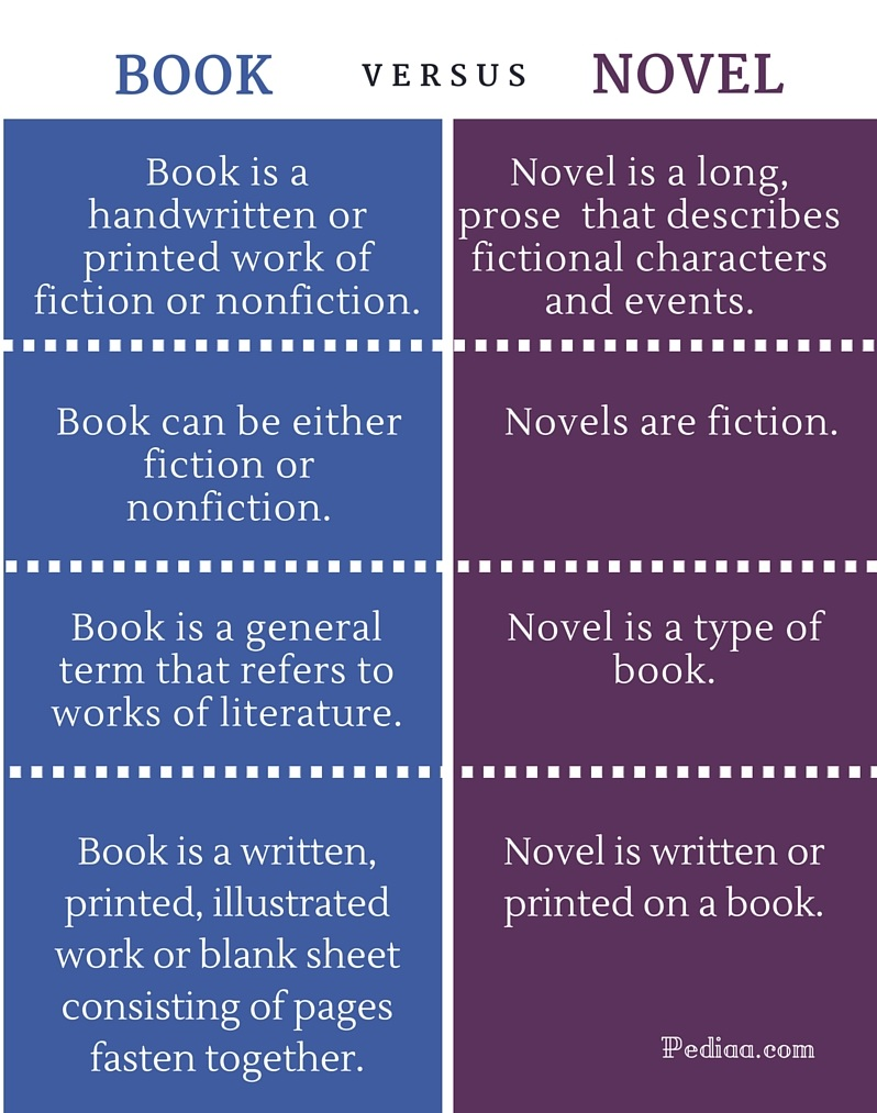 Difference Between Book and Novel - infographic