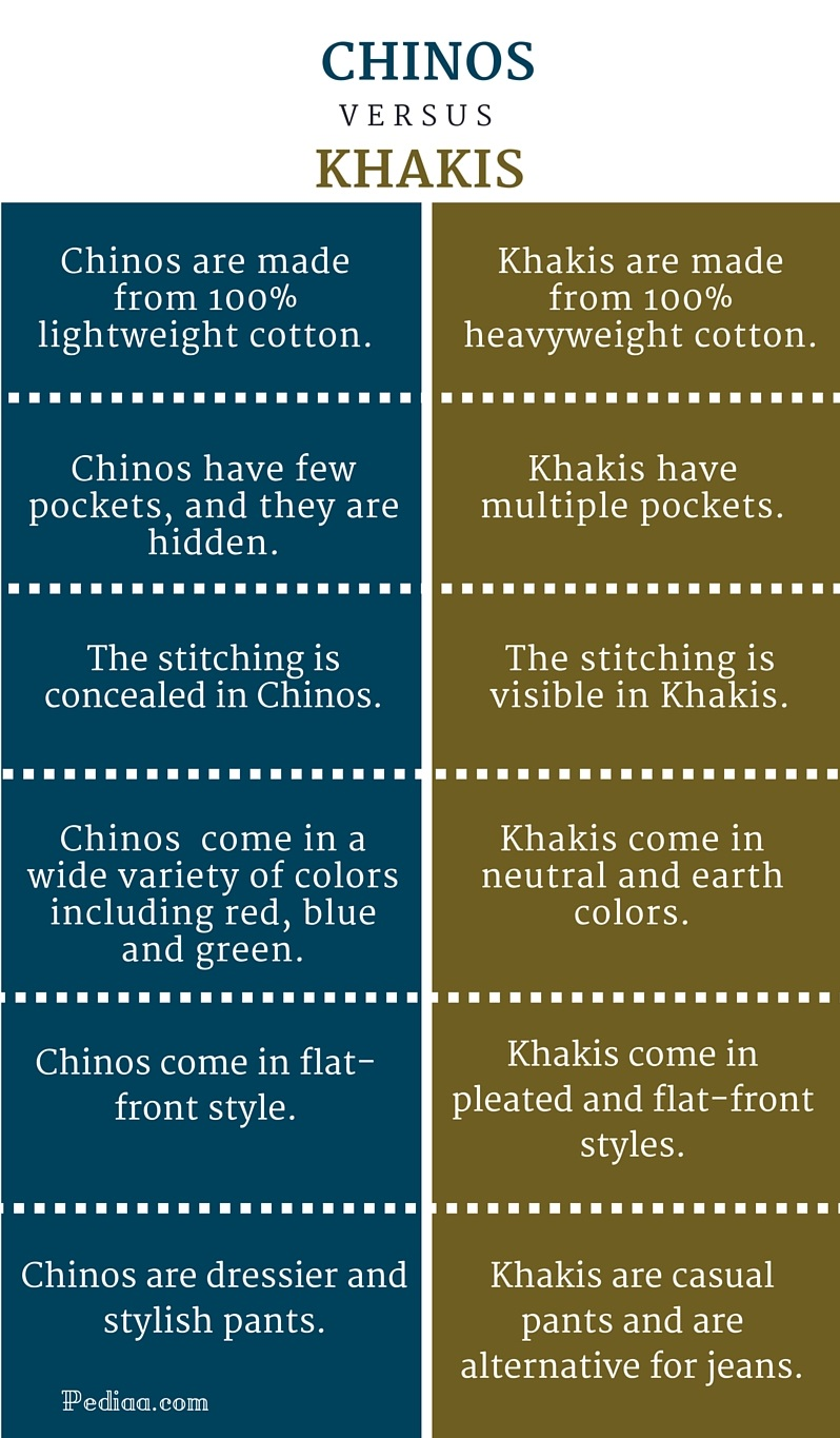Difference Between Chinos and Khakis - infographic