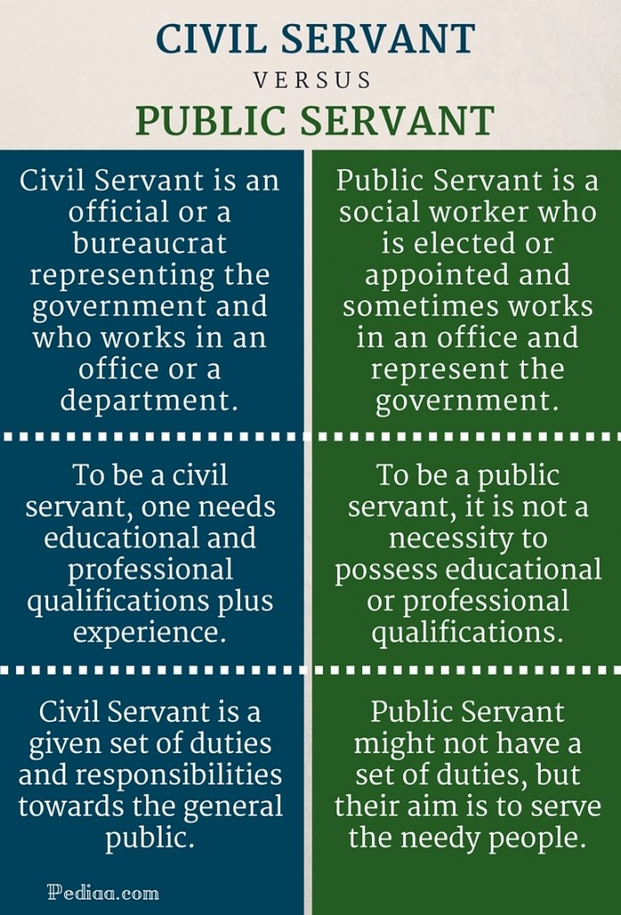 Difference between civil servant and public servant - Difference between office professional and professional plus ...