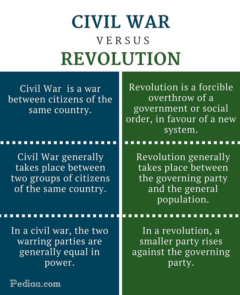 Difference Between Civil War and Revolution - infographic