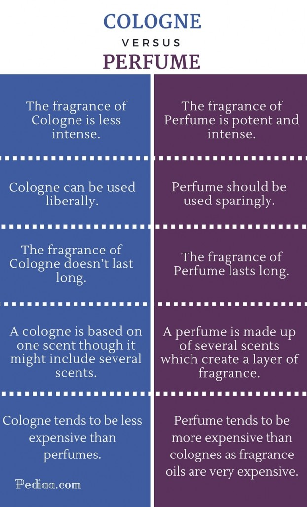 Difference Between Cologne and Perfume - infographic