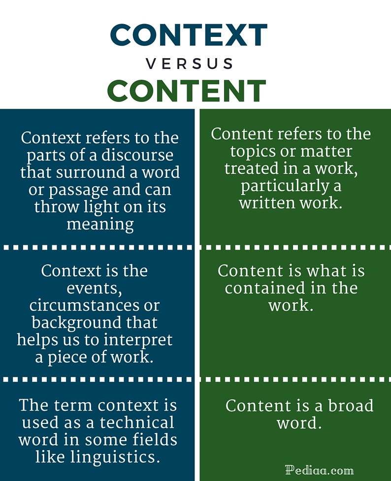 Difference Between Context and Content- infographic