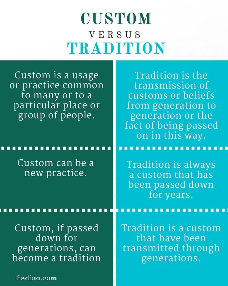 What is custom