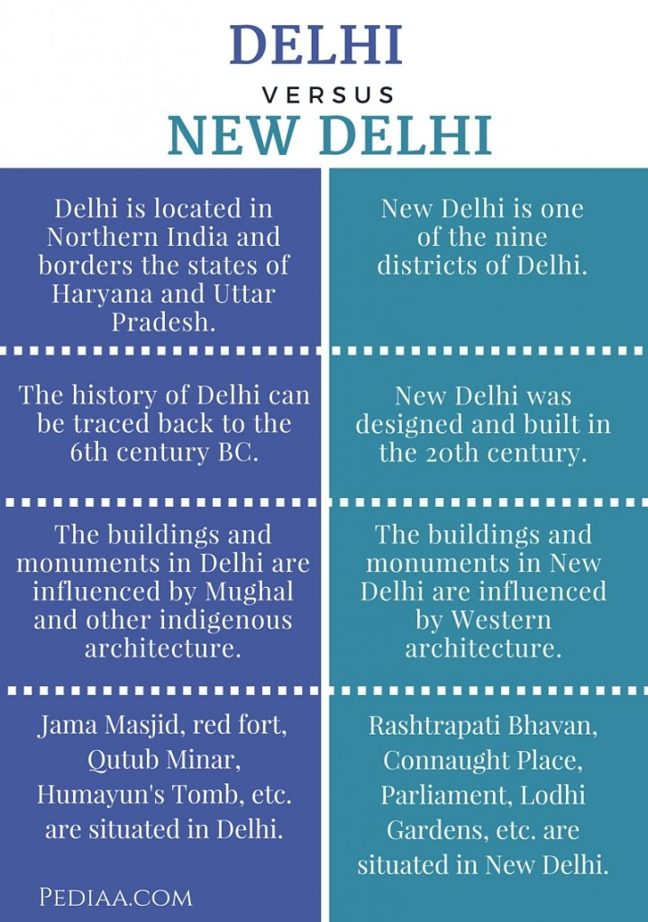 Difference Between Delhi and New Delhi- infographic