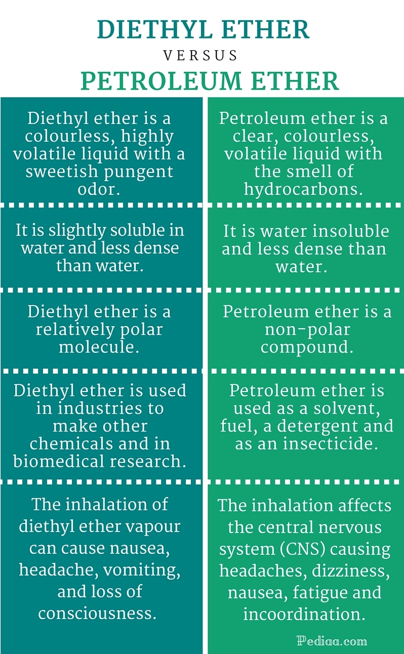 Difference Between Diethyl Ether and Petroleum Ether - infographic