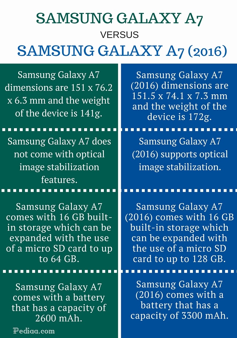Difference Between Samsung Galaxy A7 And A7 2016