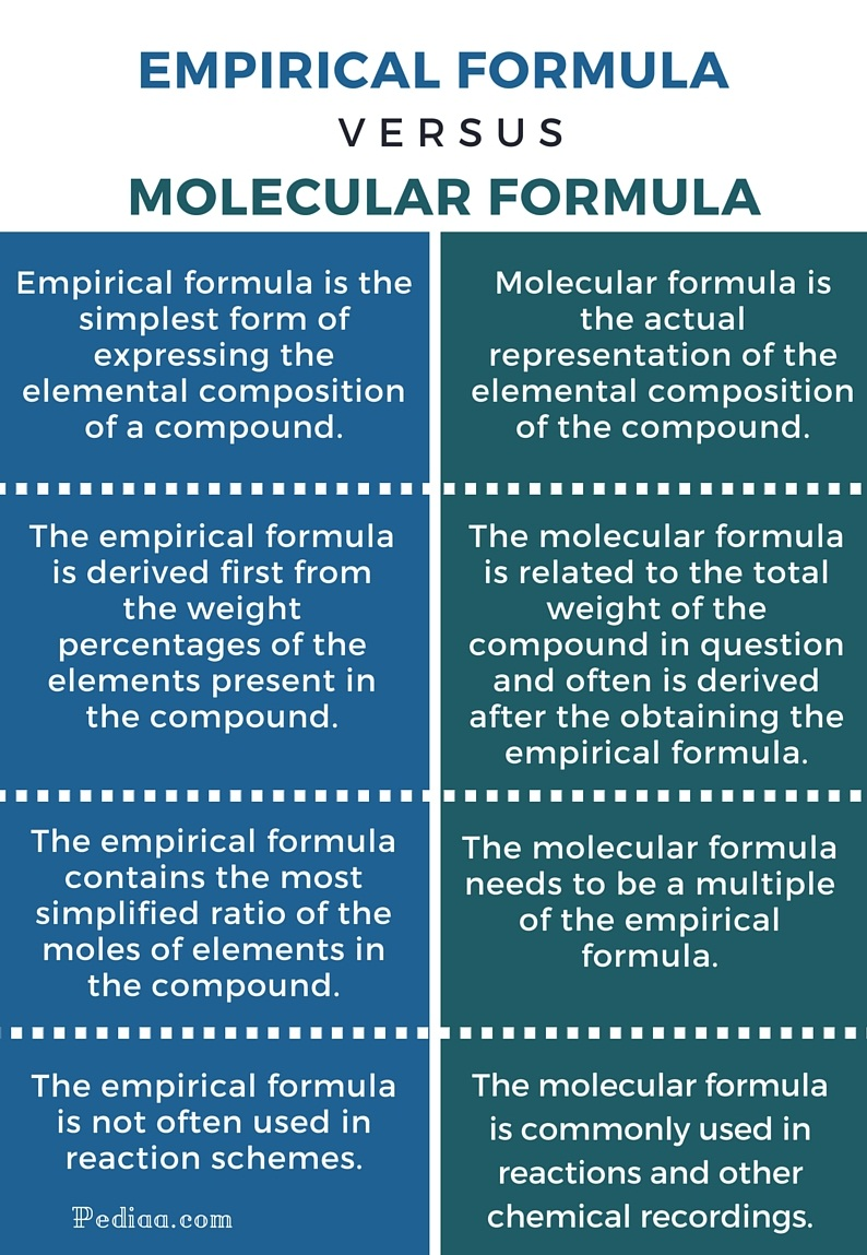 Difference Between Empirical and Molecular Formula - infographic