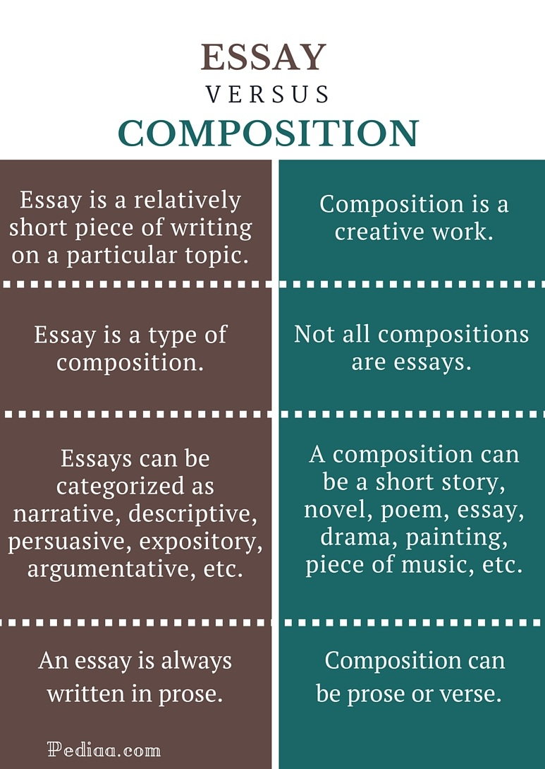 difference between essay and composition