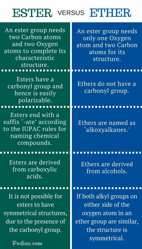 Difference Between Ester and Ether- infographic
