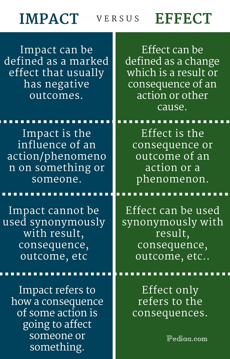 Difference Between Impact and Effect- infographic
