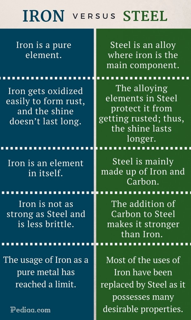 Difference Between Iron and Steel